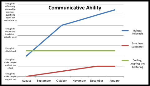 Communicative AbilitySH