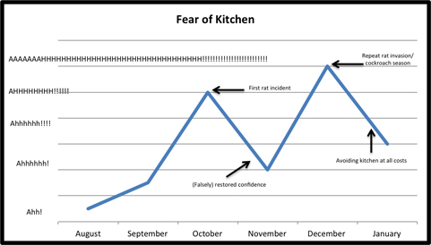 Fear of KitchenSH