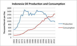 indonesia-oil-production-and-consumption